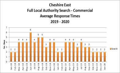 Local authority search commercial average response times