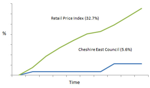 Gap between inflation levels and Council Tax increases