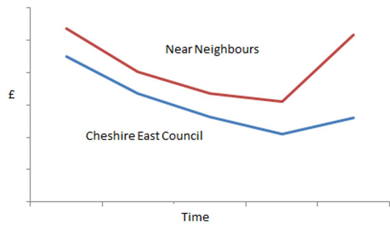 Graph showing the difference between Cheshire East Council and near neighbours