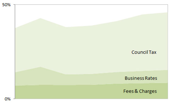 Graph showing how funding sources are changing to place more reliance on local sources of funding