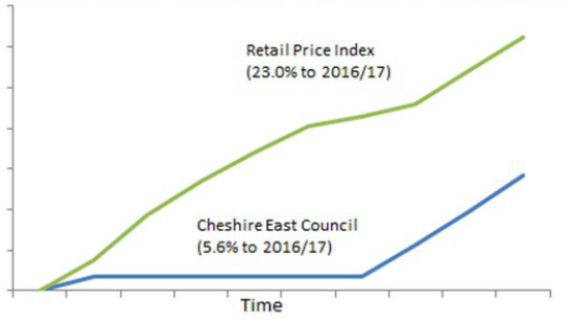 Graph RPI and Cheshire East