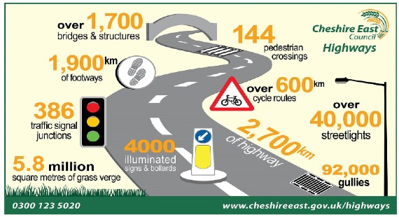 Highways maintain : 2700 kilometres of highway, 1,900 kilometres of footways, 92,000 gullies, 386 traffic signal junctions, 600km cycle route, 5.8 million square metres of grass verge, Over 4,000 illuminated signs and bollards, Over 1,700 bridges and structures, Over 40,000 streetlights, 144 pedestrian crossings